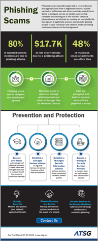Phishing scams infographic atsg thumbnail